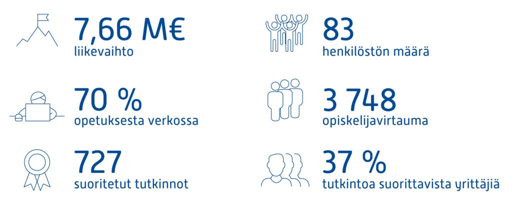 Suomen Yrittajaopiston tunnusluvut 2020.