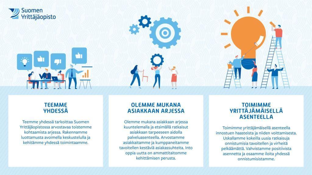Suomen Yrittäjäopiston arvot